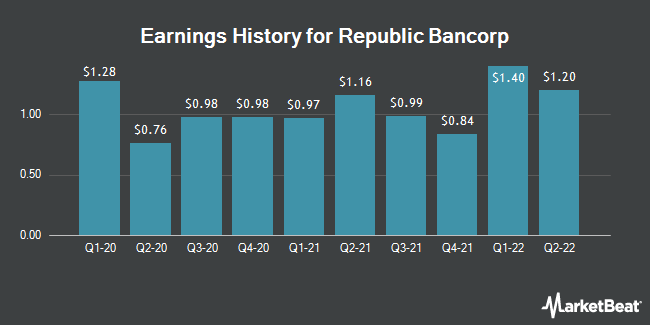 Earnings History for Republic Bancorp, Inc. KY (NASDAQ:RBCAA)