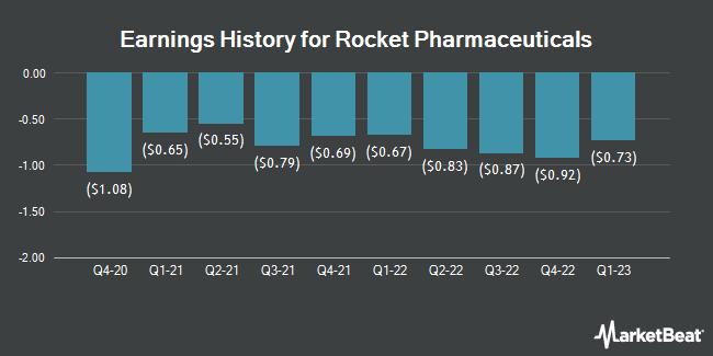 Earnings History for Rocket Pharmaceuticals (NASDAQ:RCKT)
