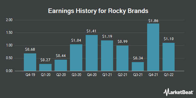 Earnings History for Rocky Brands (NASDAQ:RCKY)