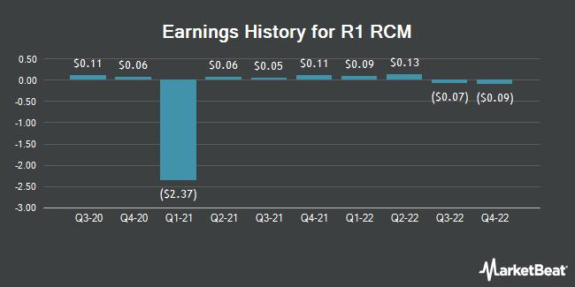 Earnings History for R1 RCM (NASDAQ:RCM)