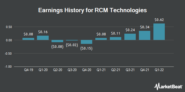 Earnings History for RCM Technologies (NASDAQ:RCMT)