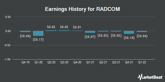 Earnings History for RADCOM (NASDAQ:RDCM)