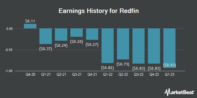 Earnings History for Redfin (NASDAQ:RDFN)