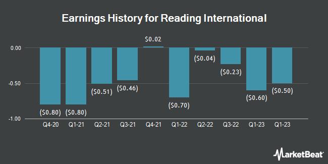Earnings History for Reading International (NASDAQ:RDI)