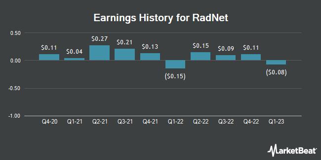 Earnings History for RadNet (NASDAQ:RDNT)