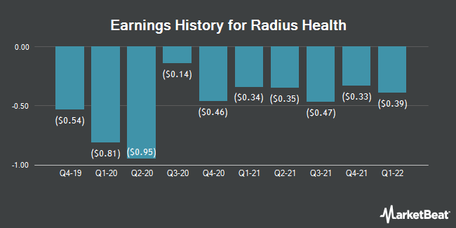 Earnings History for Radius Health (NASDAQ:RDUS)