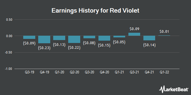 Earnings History for Red Violet (NASDAQ:RDVT)