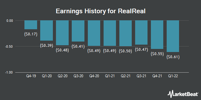 Earnings History for The RealReal (NASDAQ:REAL)