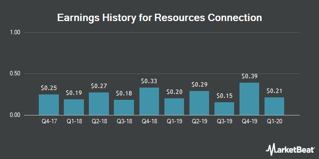 Earnings History for Resources Connection (NASDAQ:RECN)