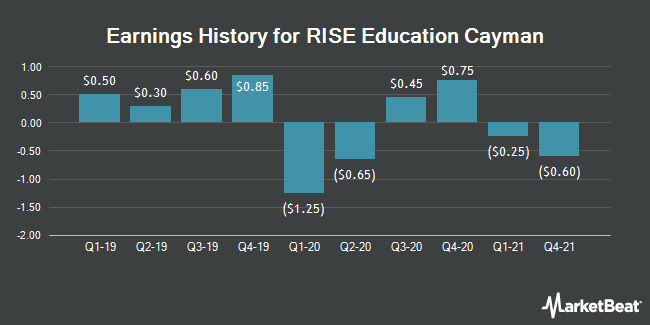 Earnings History for RISE Education Cayman (NASDAQ:REDU)