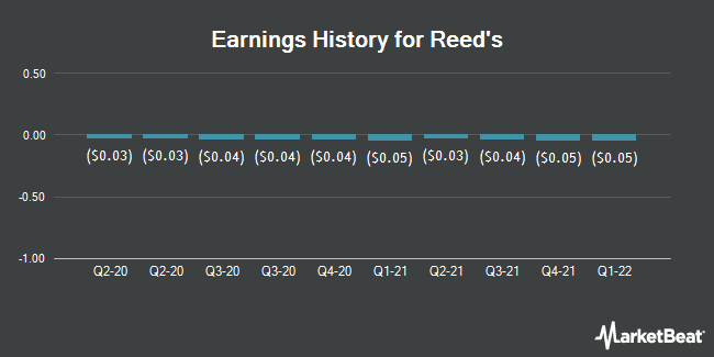 Earnings History for Reeds (NASDAQ:REED)