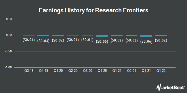Earnings History for Research Frontiers (NASDAQ:REFR)