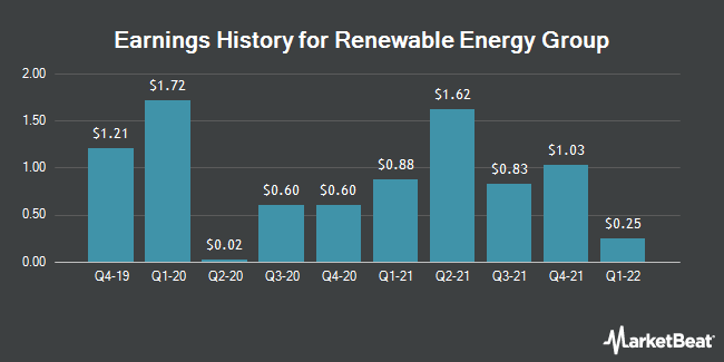 Earnings History for Renewable Energy Group (NASDAQ:REGI)