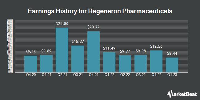 Earnings History for Regeneron Pharmaceuticals (NASDAQ:REGN)