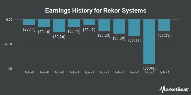 Earnings History for Rekor Systems (NASDAQ:REKR)
