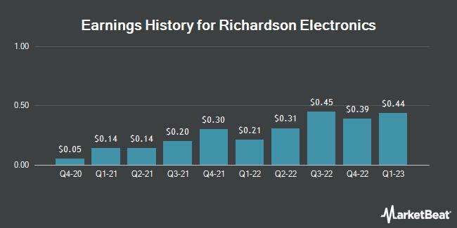 Earnings History for Richardson Electronics (NASDAQ:RELL)