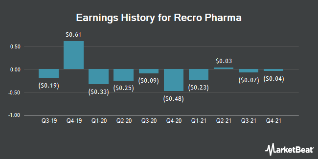 Earnings History for Recro Pharma (NASDAQ:REPH)