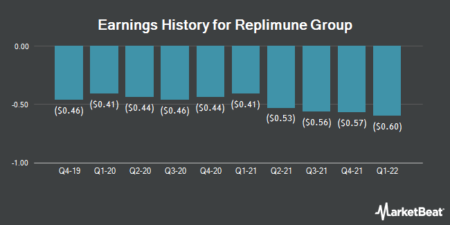 Earnings History for Replimune Group (NASDAQ:REPL)
