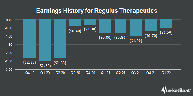Earnings History for Regulus Therapeutics (NASDAQ:RGLS)