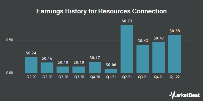 Earnings History for Resources Connection (NASDAQ:RGP)