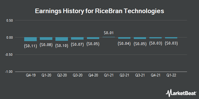 Earnings History for RiceBran Technologies (NASDAQ:RIBT)