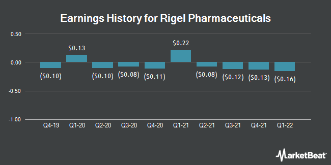 Earnings History for Rigel Pharmaceuticals (NASDAQ:RIGL)