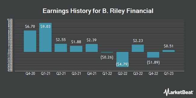 Earnings History for B. Riley Financial (NASDAQ:RILY)