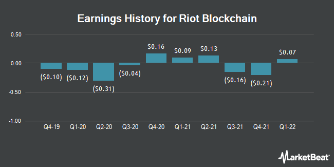 Earnings History for Riot Blockchain (NASDAQ:RIOT)
