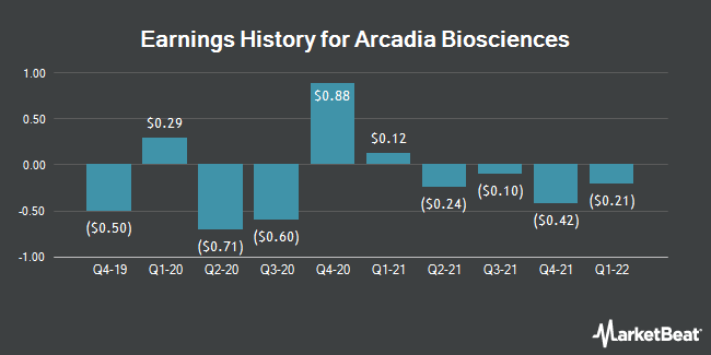 Earnings History for Arcadia Biosciences (NASDAQ:RKDA)