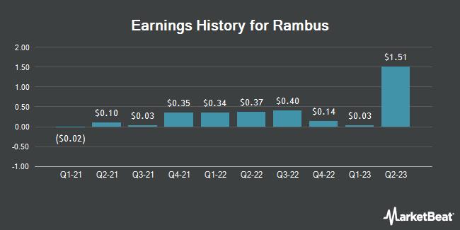 Earnings History for Rambus (NASDAQ:RMBS)