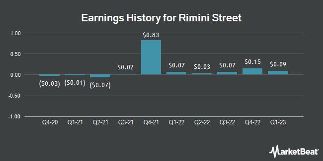 Earnings History for Rimini Street (NASDAQ:RMNI)
