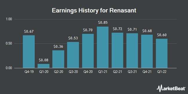 Earnings History for Renasant (NASDAQ:RNST)