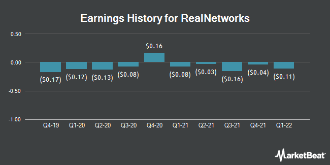 Earnings History for RealNetworks (NASDAQ:RNWK)