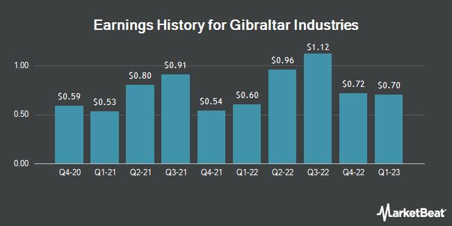 Earnings History for Gibraltar Industries (NASDAQ:ROCK)