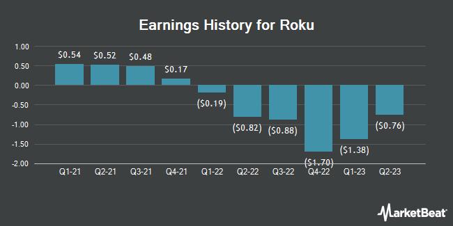 Earnings History for Roku (NASDAQ:ROKU)