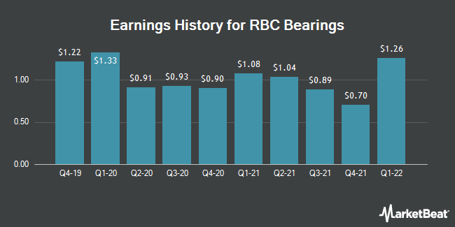 Earnings History for RBC Bearings (NASDAQ:ROLL)