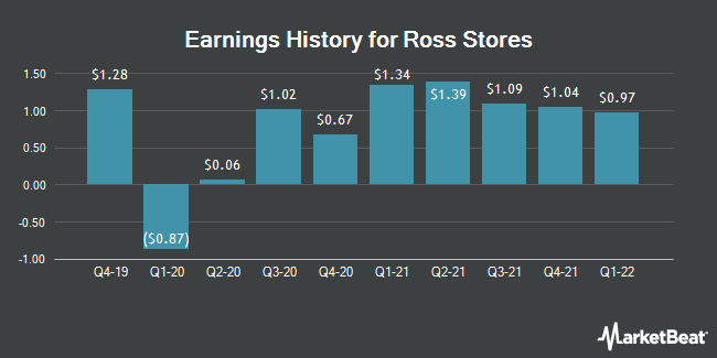 Earnings History for Ross Stores (NASDAQ:ROST)