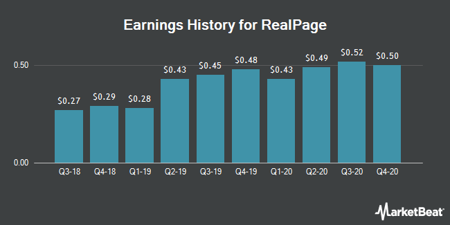 Earnings History for RealPage (NASDAQ:RP)