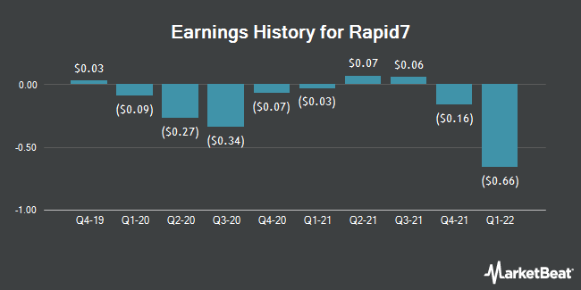 Earnings History for Rapid7 (NASDAQ:RPD)