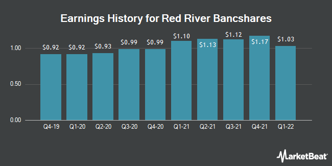 Earnings History for Red River Bancshares (NASDAQ:RRBI)