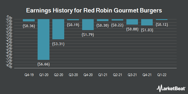 Red Robin Gourmet Burgers Rrgb To Release Quarterly Earnings On