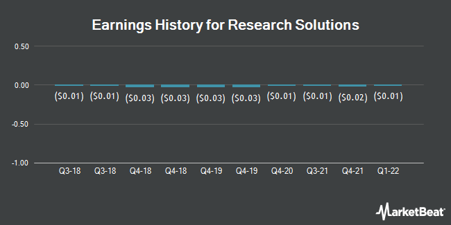 Earnings History for Research Solutions (NASDAQ:RSSS)