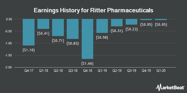 Earnings History for Ritter Pharmaceuticals (NASDAQ:RTTR)