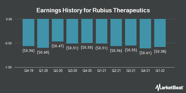 Earnings History for Rubius Therapeutics (NASDAQ:RUBY)