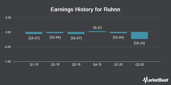 Earnings History for Ruhnn (NASDAQ:RUHN)