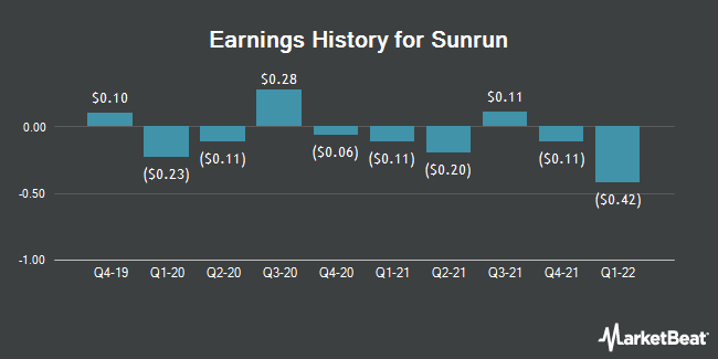 Earnings History for Sunrun (NASDAQ:RUN)