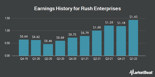Earnings History for Rush Enterprises (NASDAQ:RUSHB)