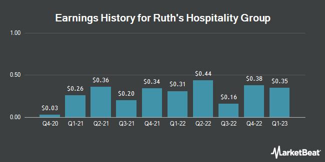 Earnings History for Ruth`s Hospitality Group (NASDAQ:RUTH)