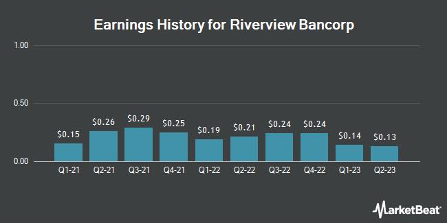 Earnings History for Riverview Bancorp (NASDAQ:RVSB)
