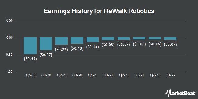 Earnings History for Rewalk Robotics (NASDAQ:RWLK)
